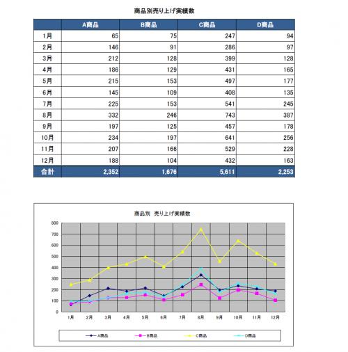 売上集計表のテンプレート・折れ線ブラフ(Excel・エクセル)