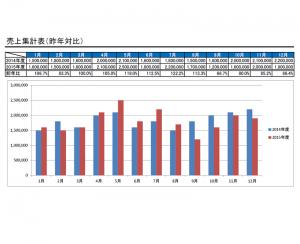 昨年対比の集計表テンプレート・縦棒グラフ(Excel・エクセル)