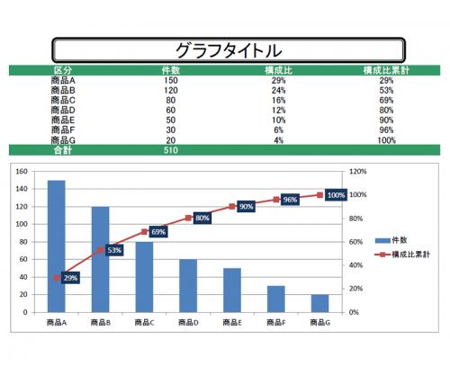 パレート図のテンプレート(Excel・エクセル)