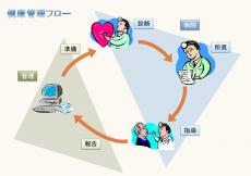 健康管理フローのテンプレート(PowerPoint・パワーポイント)