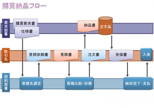 納品のフローのテンプレート(PowerPoint・パワーポイント)