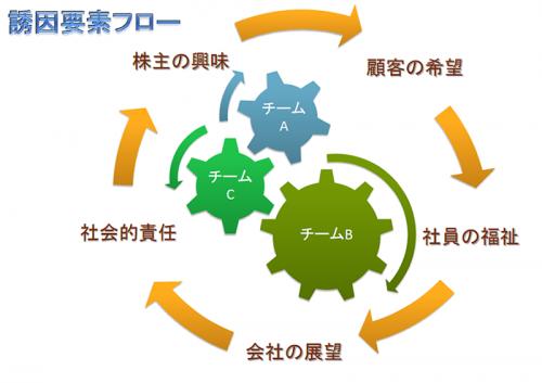 誘因要素フローのテンプレート(PowerPoint・パワーポイント)